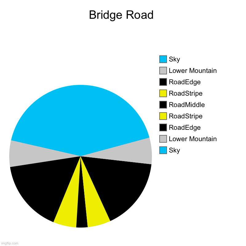 Bridge Road | Sky, Lower Mountain, RoadEdge, RoadStripe, RoadMiddle, RoadStripe, RoadEdge, Lower Mountain, Sky | image tagged in charts,pie charts,bridge,road,cool,stop reading the tags | made w/ Imgflip chart maker