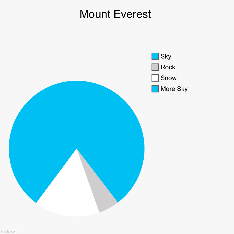 Pie Chart Art: Mount Everest | Mount Everest | More Sky, Snow, Rock, Sky | image tagged in charts,pie charts | made w/ Imgflip chart maker