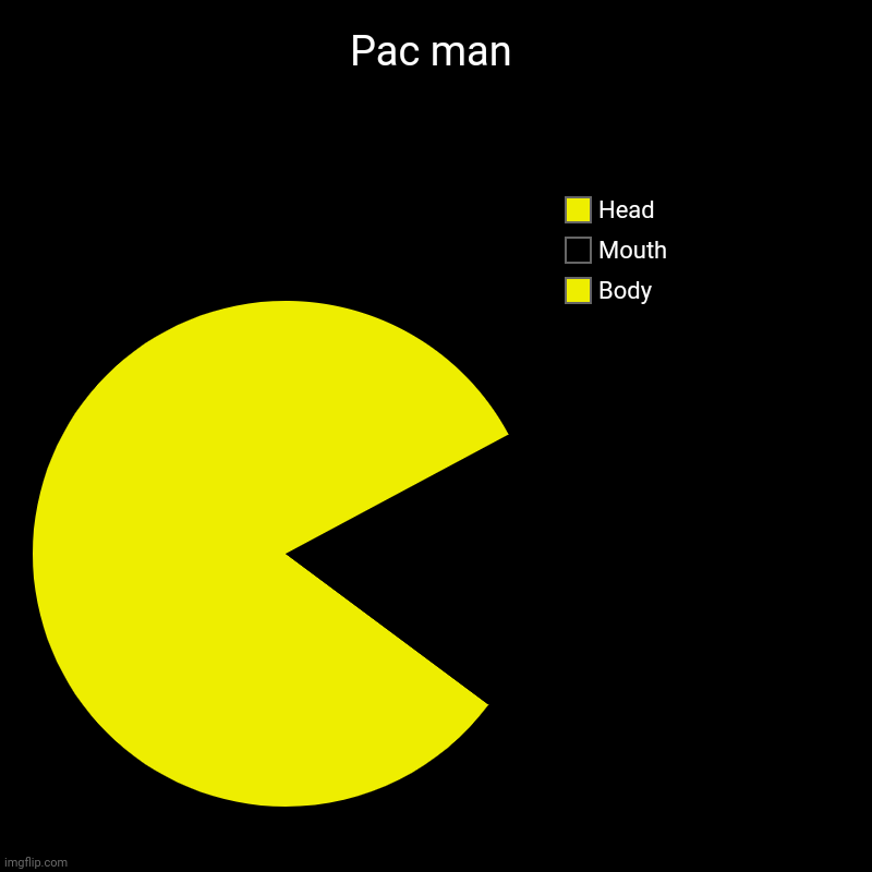 WaKaWaKaWaKa | Pac man | Body, Mouth, Head | image tagged in charts,pie charts | made w/ Imgflip chart maker