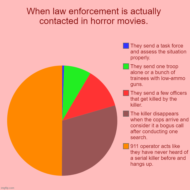 extended horror movie logic | When law enforcement is actually contacted in horror movies. | 911 operator acts like they have never heard of a serial killer before and ha | image tagged in charts,pie charts,horror movie,spooky,spooktober,police | made w/ Imgflip chart maker