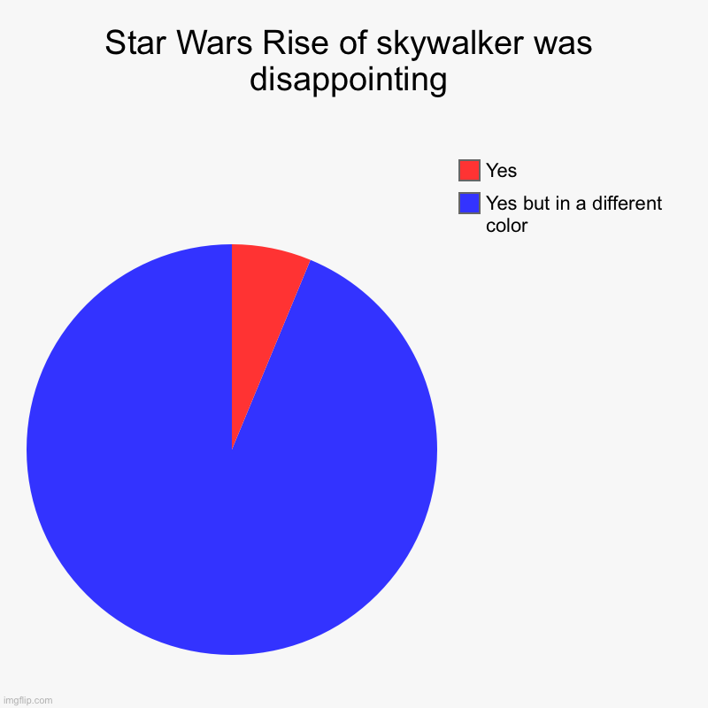Ep. 9 in a nutshell | Star Wars Rise of skywalker was disappointing | Yes but in a different color, Yes | image tagged in star wars,the rise of skywalker,2019 | made w/ Imgflip chart maker