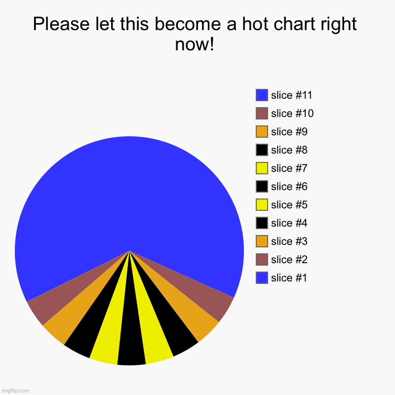 Sandy road | Please let this become a hot chart right now! | | image tagged in charts,pie charts | made w/ Imgflip chart maker