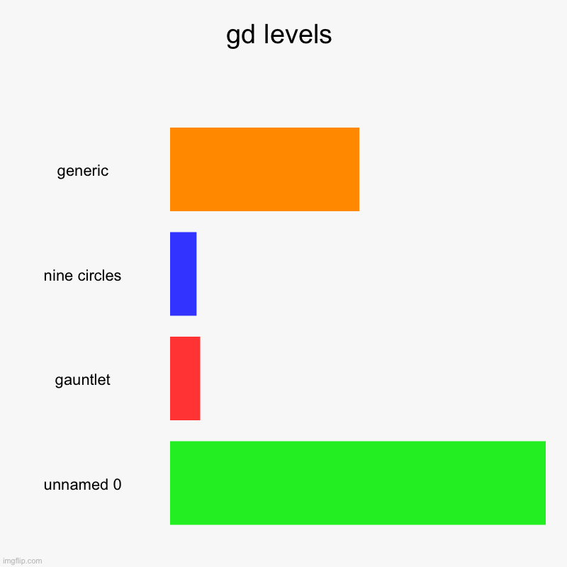 gd levels | generic, nine circles, gauntlet, unnamed 0 | image tagged in charts,bar charts,geometry dash | made w/ Imgflip chart maker