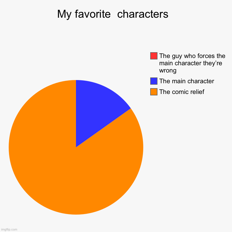 My favorite  characters  | The comic relief , The main character , The guy who forces the main character they're wrong | image tagged in charts,pie charts,so true memes | made w/ Imgflip chart maker