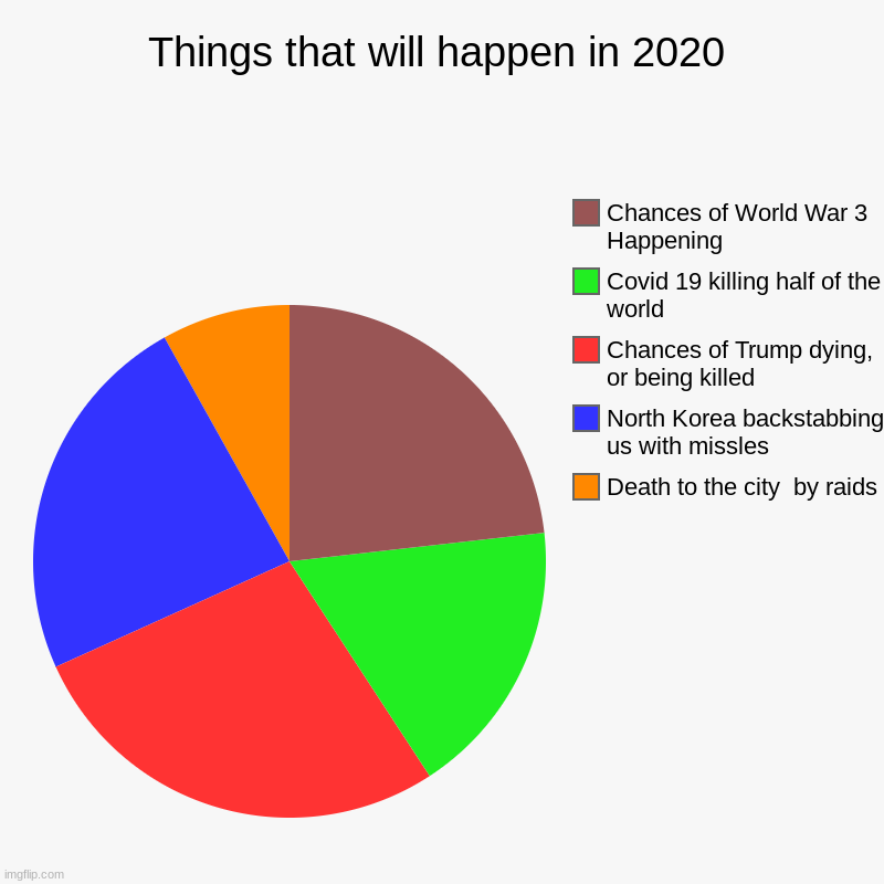 The more you know | Things that will happen in 2020 | Death to the city  by raids, North Korea backstabbing us with missles, Chances of Trump dying, or being ki | image tagged in charts,pie charts | made w/ Imgflip chart maker