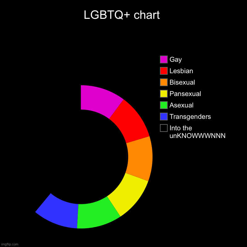 LGBTQ+ chart | Into the unKNOWWWNNN, Transgenders, Asexual, Pansexual, Bisexual, Lesbian, Gay | image tagged in charts,donut charts | made w/ Imgflip chart maker