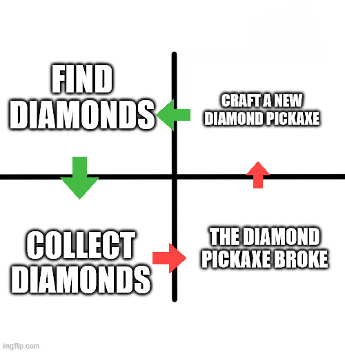 The Rules of Minecraft |  FIND DIAMONDS; CRAFT A NEW DIAMOND PICKAXE; COLLECT DIAMONDS; THE DIAMOND PICKAXE BROKE | image tagged in memes,blank starter pack | made w/ Imgflip meme maker