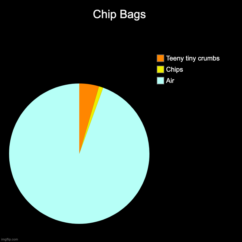 Chip Bags | Air, Chips, Teeny tiny crumbs | image tagged in charts,pie charts | made w/ Imgflip chart maker