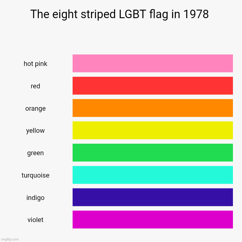 The eight striped LGBT flag colors in 1978 bar chart | The eight striped LGBT flag in 1978 | hot pink, red, orange, yellow, green, turquoise, indigo, violet | image tagged in charts,bar charts,chart,lgbt,funny,flag | made w/ Imgflip chart maker