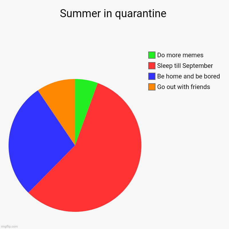 Summer .. | Summer in quarantine | Go out with friends, Be home and be bored, Sleep till September, Do more memes | image tagged in charts,pie charts,summer vacation,quarantine | made w/ Imgflip chart maker