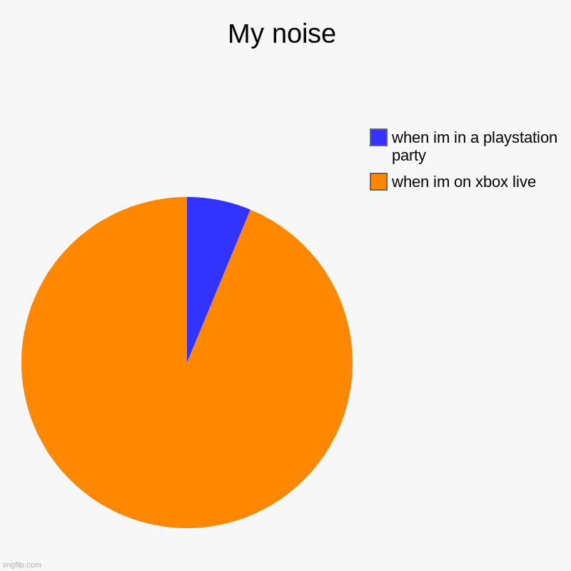 My noise | when im on xbox live, when im in a playstation party | image tagged in charts,pie charts | made w/ Imgflip chart maker