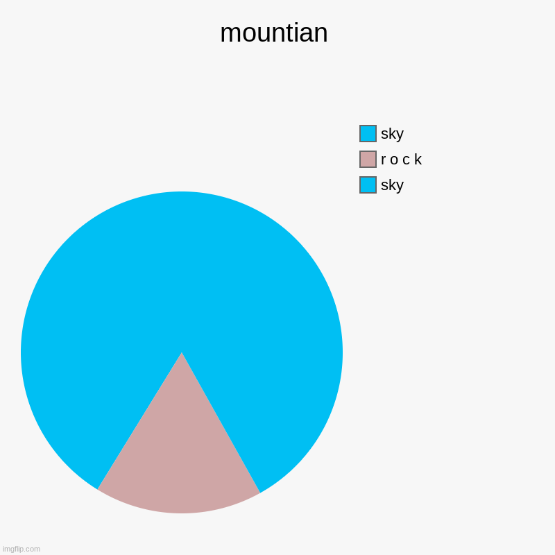 mountian | sky, r o c k, sky | image tagged in charts,pie charts | made w/ Imgflip chart maker
