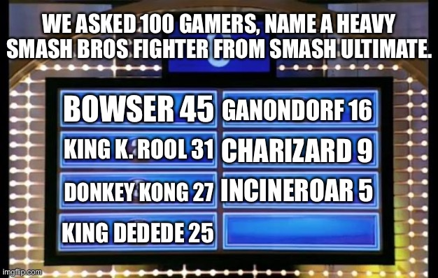 Super Smash Bros Family Feud |  WE ASKED 100 GAMERS, NAME A HEAVY SMASH BROS FIGHTER FROM SMASH ULTIMATE. BOWSER 45; GANONDORF 16; KING K. ROOL 31; CHARIZARD 9; DONKEY KONG 27; INCINEROAR 5; KING DEDEDE 25 | image tagged in family feud,super smash bros,game show,memes | made w/ Imgflip meme maker