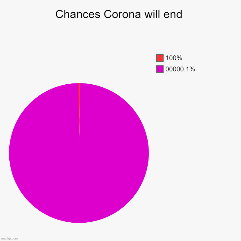 This is a joke...... hopefully it will end very soon! | Chances Corona will end | 00000.1%, 100% | image tagged in charts,pie charts | made w/ Imgflip chart maker
