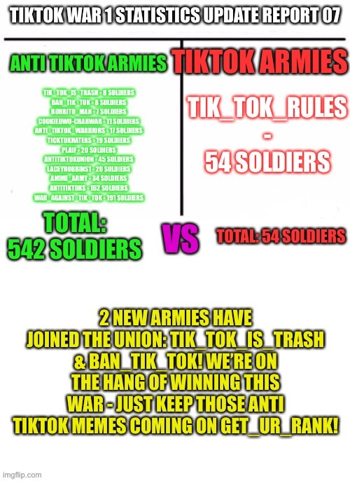 TikTok War 1 Statistics Update Report 07 | image tagged in tiktok war 1 | made w/ Imgflip meme maker