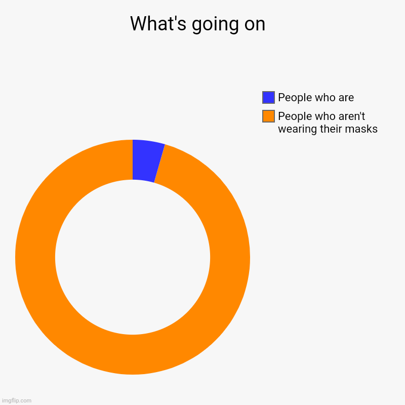 Masks | What's going on  | People who aren't wearing their masks , People who are | image tagged in charts,donut charts | made w/ Imgflip chart maker