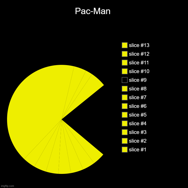 Pac-Man | | image tagged in charts,pie charts | made w/ Imgflip chart maker