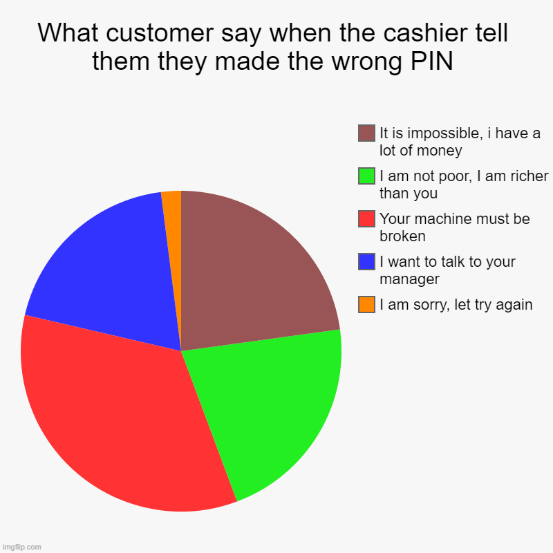 Is it that hard to admit your mistake? | What customer say when the cashier tell them they made the wrong PIN | I am sorry, let try again, I want to talk to your manager, Your machi | image tagged in charts,pie charts,customer service,dumb,cashier meme,money | made w/ Imgflip chart maker