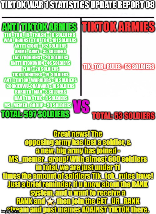 TikTok War 1 Statistics Update Report 08 | image tagged in tiktok war 1 | made w/ Imgflip meme maker