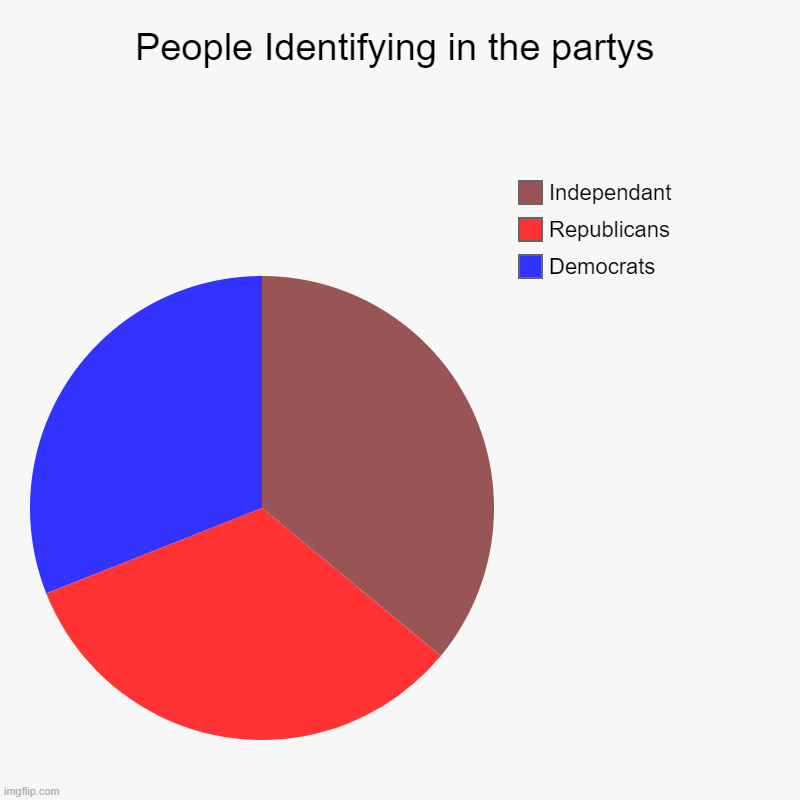 The amount of people in america identifying in a political party as of april 2020 | People Identifying in the partys | Democrats, Republicans, Independant | image tagged in charts,pie charts,april 2020 | made w/ Imgflip chart maker