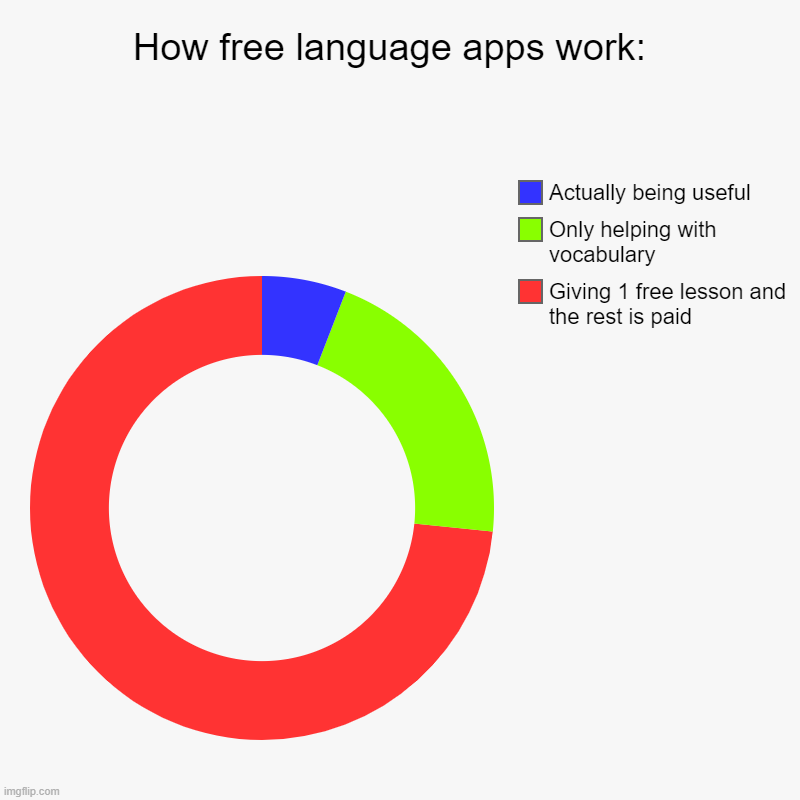 How free language apps work: | How free language apps work:  | Giving 1 free lesson and the rest is paid, Only helping with vocabulary, Actually being useful | image tagged in charts,donut charts,language,memes,relatable | made w/ Imgflip chart maker