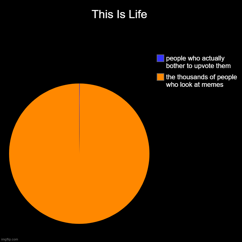 Yes. | This Is Life | the thousands of people who look at memes, people who actually bother to upvote them | image tagged in charts,pie charts,upvote | made w/ Imgflip chart maker