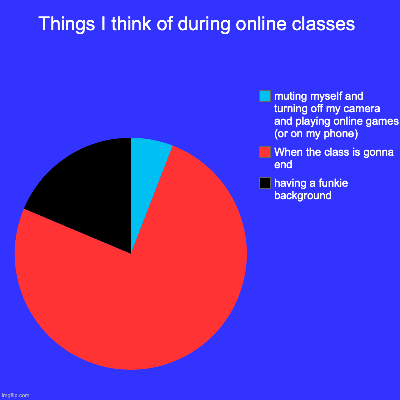 Things I think of during online classes | having a funkie background , When the class is gonna end, muting myself and turning off my camera  | image tagged in charts,pie charts | made w/ Imgflip chart maker