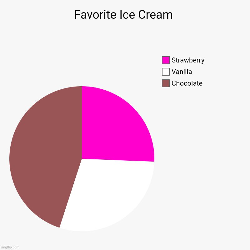 Ice Cream? | Favorite Ice Cream | Chocolate, Vanilla, Strawberry | image tagged in charts,pie charts,chocolate,vanilla ice,strawberry | made w/ Imgflip chart maker