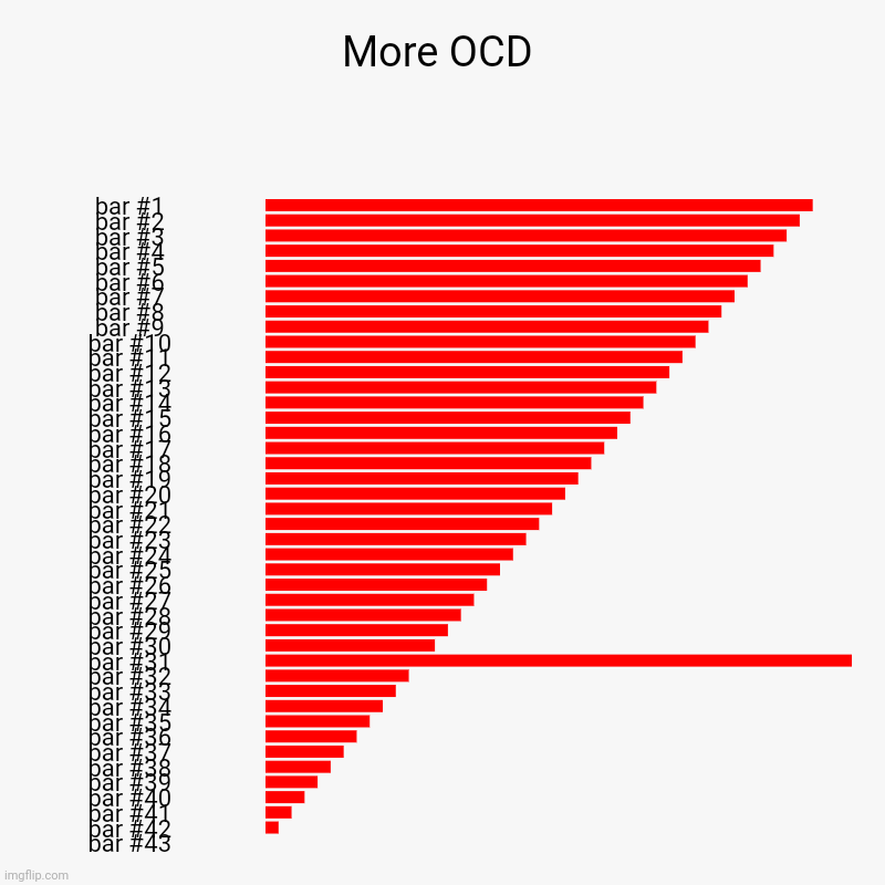 More OCD | More OCD | | image tagged in charts,bar charts,ocd | made w/ Imgflip chart maker