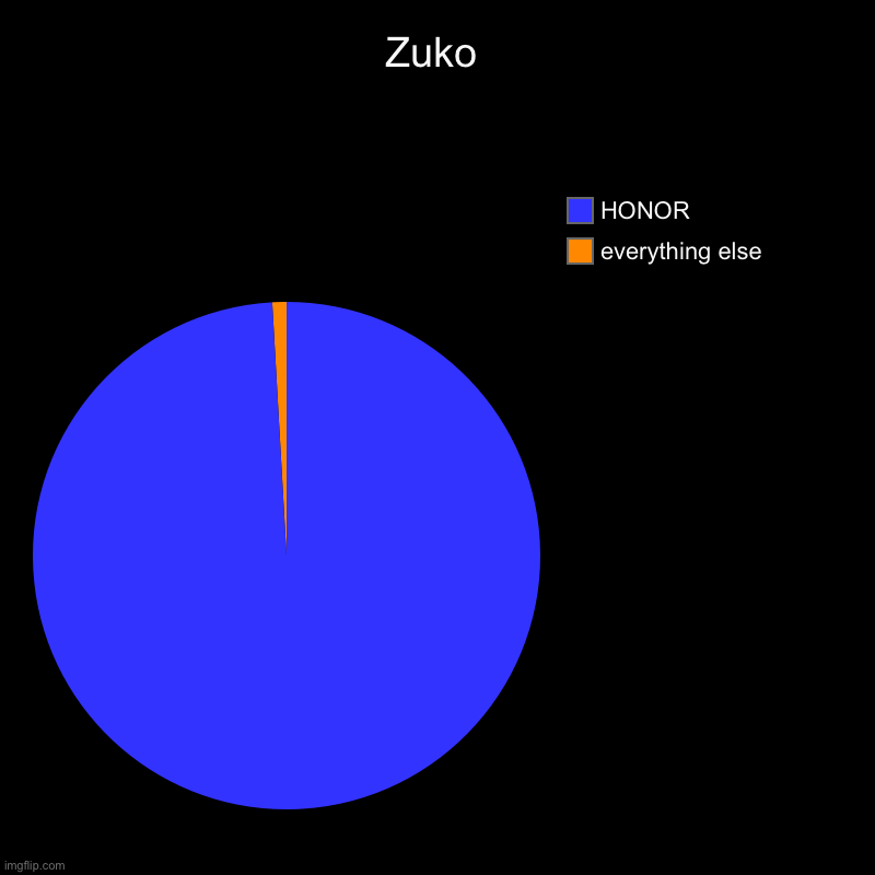 How much honor does he need- | Zuko | everything else, HONOR | image tagged in charts,pie charts,avatar the last airbender,zuko,honor | made w/ Imgflip chart maker