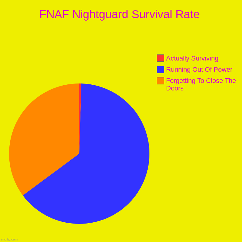 FNAF Nightguard Survival Rate | Forgetting To Close The Doors, Running Out Of Power, Actually Surviving | image tagged in charts,pie charts | made w/ Imgflip chart maker