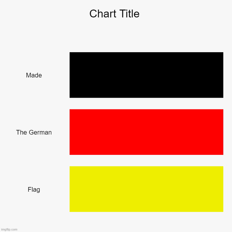 Made, The German, Flag | image tagged in charts,bar charts | made w/ Imgflip chart maker