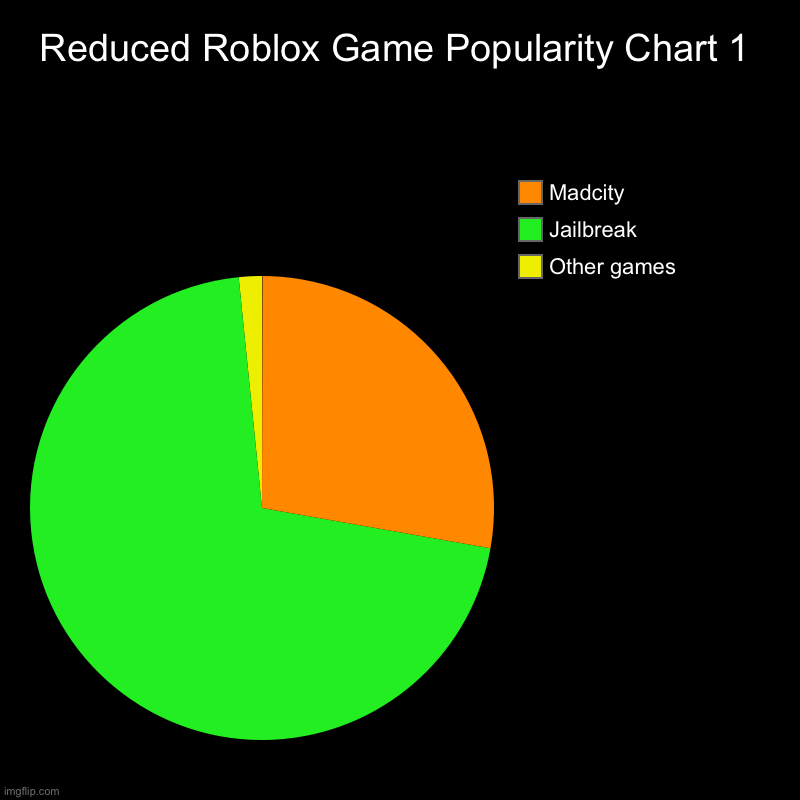 Anotha one | Reduced Roblox Game Popularity Chart 1 | Other games, Jailbreak, Madcity | image tagged in charts,pie charts,roblox,memes,funny,dastarminers awesome memes | made w/ Imgflip chart maker