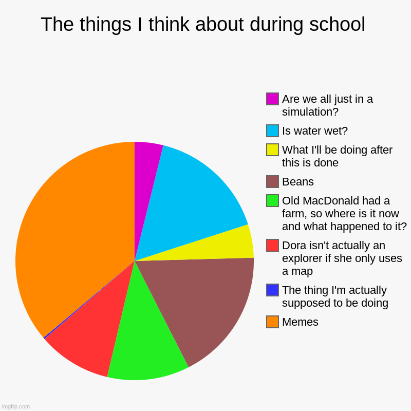 The things I think about during school | The things I think about during school | Memes, The thing I'm actually supposed to be doing, Dora isn't actually an explorer if she only use | image tagged in charts,pie charts,school,beans,dora the explorer,meme | made w/ Imgflip chart maker