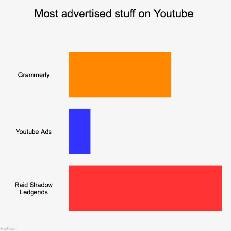 Most advertised stuff on Youtube | Grammerly, Youtube Ads, Raid Shadow Ledgends | image tagged in charts,bar charts | made w/ Imgflip chart maker