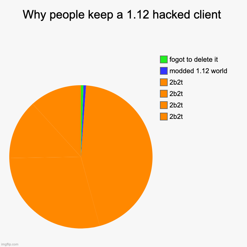 Why people keep a 1.12 hacked client | Why people keep a 1.12 hacked client | 2b2t, 2b2t, 2b2t, 2b2t, modded 1.12 world, fogot to delete it | image tagged in charts,pie charts | made w/ Imgflip chart maker