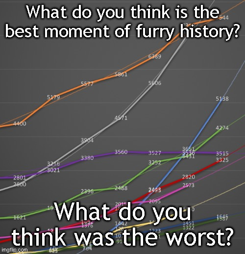History |  What do you think is the best moment of furry history? What do you think was the worst? | image tagged in furry,the furry fandom | made w/ Imgflip meme maker