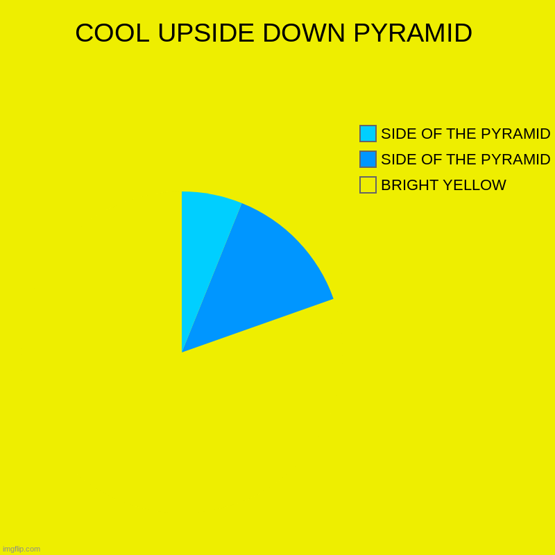 COOL UPSIDE DOWN PYRAMID | BRIGHT YELLOW, SIDE OF THE PYRAMID, SIDE OF THE PYRAMID | image tagged in charts,pie charts,cool,illusion,awesome,weird | made w/ Imgflip chart maker