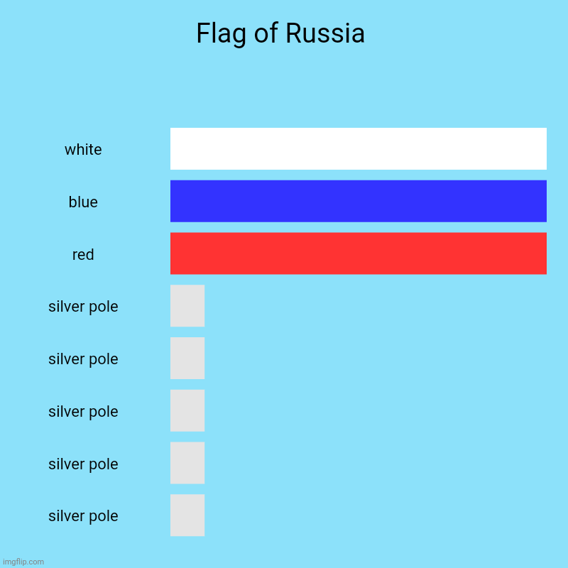 Flag of Russia bar chart | Flag of Russia | white, blue, red, silver pole, silver pole, silver pole, silver pole, silver pole | image tagged in charts,bar charts,russia,funny,flag,flags | made w/ Imgflip chart maker