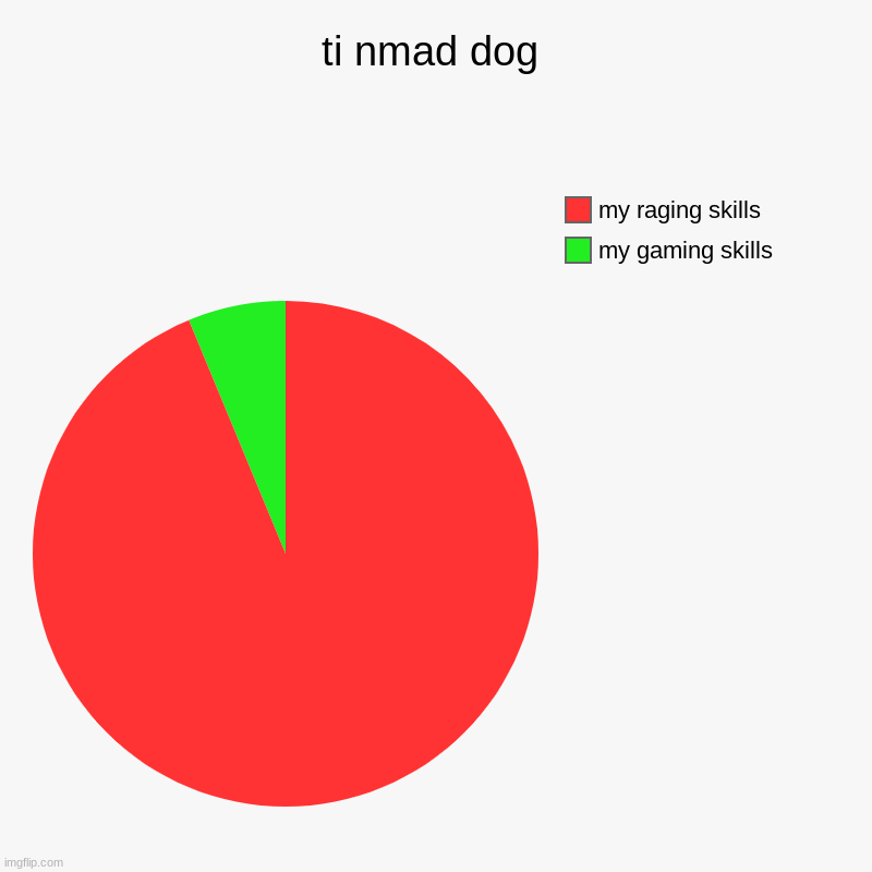 ti nmad dog | my gaming skills, my raging skills | image tagged in charts,pie charts | made w/ Imgflip chart maker