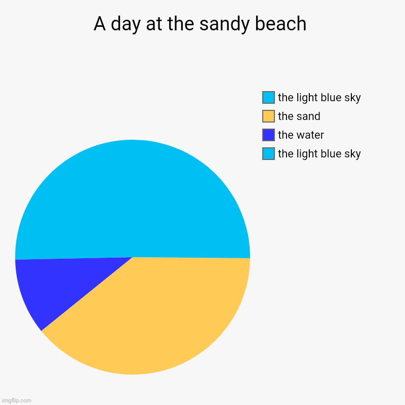 A day at the sandy beach pie chart | A day at the sandy beach | the light blue sky, the water, the sand, the light blue sky | image tagged in charts,pie charts,day at the beach,beach,pie chart,funny | made w/ Imgflip chart maker