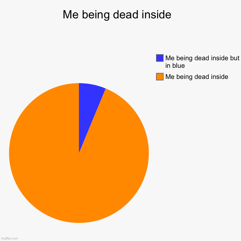 Me being dead inside | Me being dead inside  | Me being dead inside , Me being dead inside but in blue | image tagged in charts,pie charts,dead inside | made w/ Imgflip chart maker