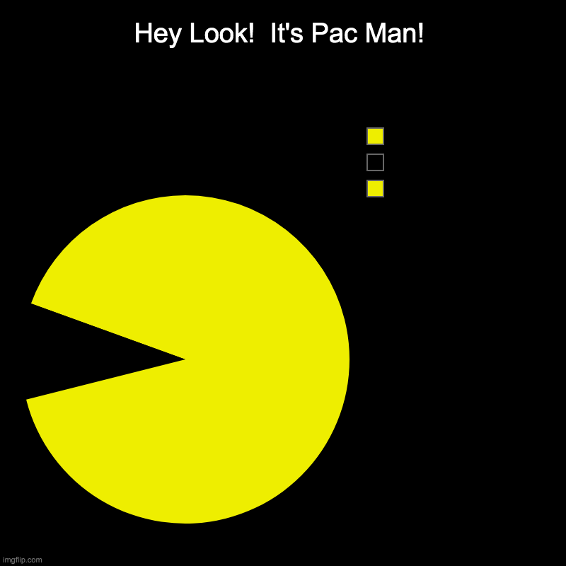 Pac-Man | Hey Look!  It's Pac Man! |  ,  , | image tagged in charts,pie charts,pac man | made w/ Imgflip chart maker