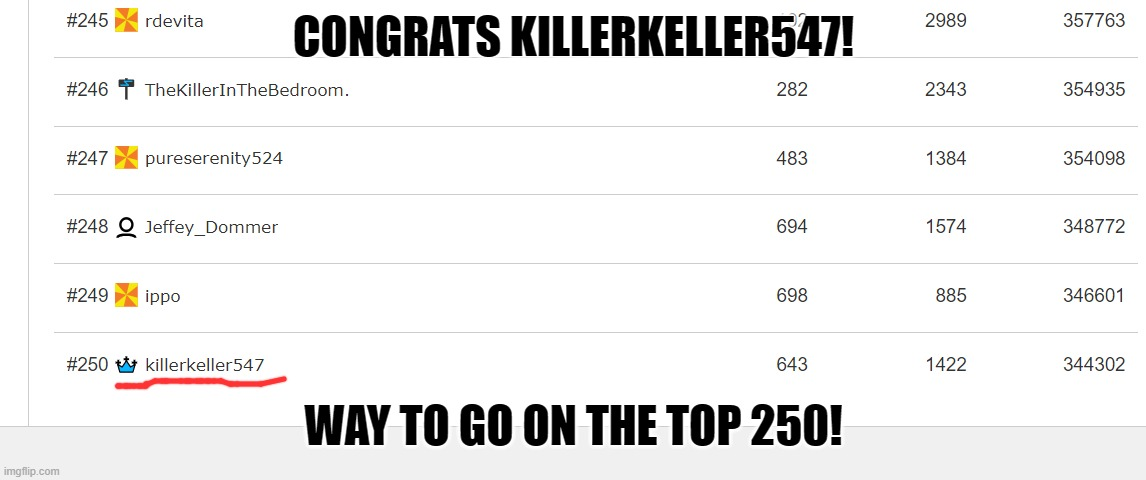 Congrats killerkeller547! |  CONGRATS KILLERKELLER547! WAY TO GO ON THE TOP 250! | image tagged in congratulations | made w/ Imgflip meme maker