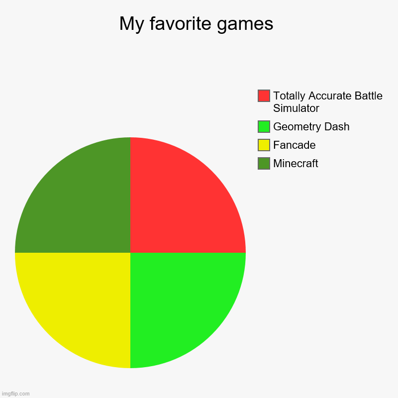 My favorite games | Minecraft, Fancade, Geometry Dash, Totally Accurate Battle Simulator | image tagged in charts,pie charts | made w/ Imgflip chart maker