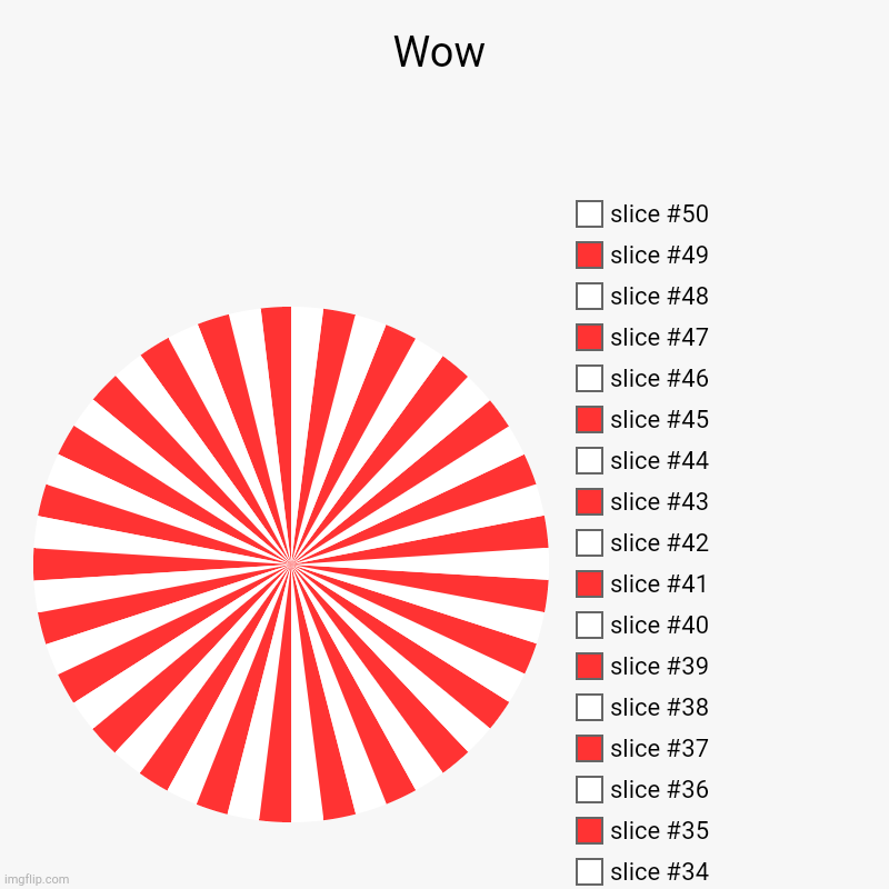Wow | Wow | | image tagged in charts,pie charts | made w/ Imgflip chart maker
