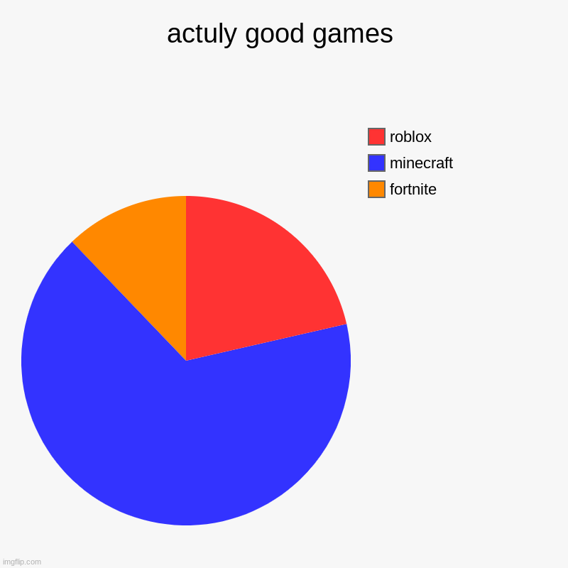 actuly good games | fortnite, minecraft, roblox | image tagged in charts,pie charts,awesome | made w/ Imgflip chart maker