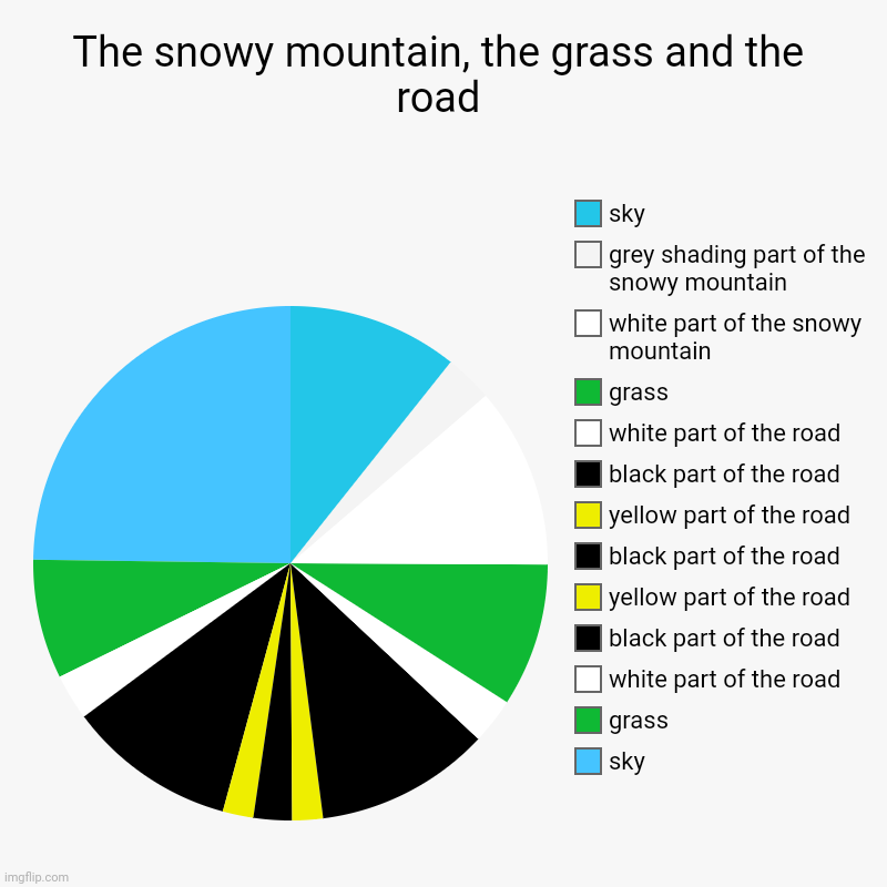 The snowy mountain, the grass and the road pie chart | The snowy mountain, the grass and the road | sky, grass, white part of the road, black part of the road, yellow part of the road, black part | image tagged in charts,pie charts,pie chart,funny,chart,piecharts | made w/ Imgflip chart maker