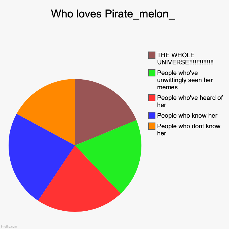 UPVOTE IF YOU LOVE MEL!!!!!!!!!!!!!!!! | Who loves Pirate_melon_ | People who dont know her, People who know her, People who've heard of her, People who've unwittingly seen her meme | image tagged in charts,pie charts,pirate_melon_ for dictator,whoah we should make that happen,no vote,put her in office now | made w/ Imgflip chart maker
