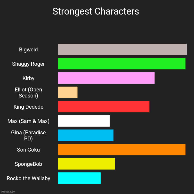 Who is the most powerful character? | Strongest Characters | Bigweld, Shaggy Roger, Kirby, Elliot (Open Season), King Dedede, Max (Sam & Max), Gina (Paradise PD), Son Goku, Spong | image tagged in charts,bar charts,strong,powerful | made w/ Imgflip chart maker